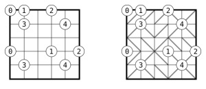 slalom-example