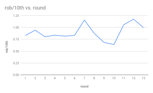 A graph of the ratio of my score to the 10th best score, round by round.