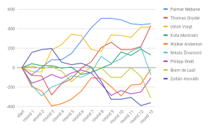 A graph of the top 10 players at the 2018 WPC, round by round, with the exception of Ken Endo.