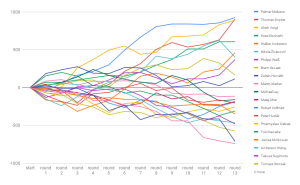 A graph of the top 20+ players except Ken Endo at the 2018 WPC, round by round.